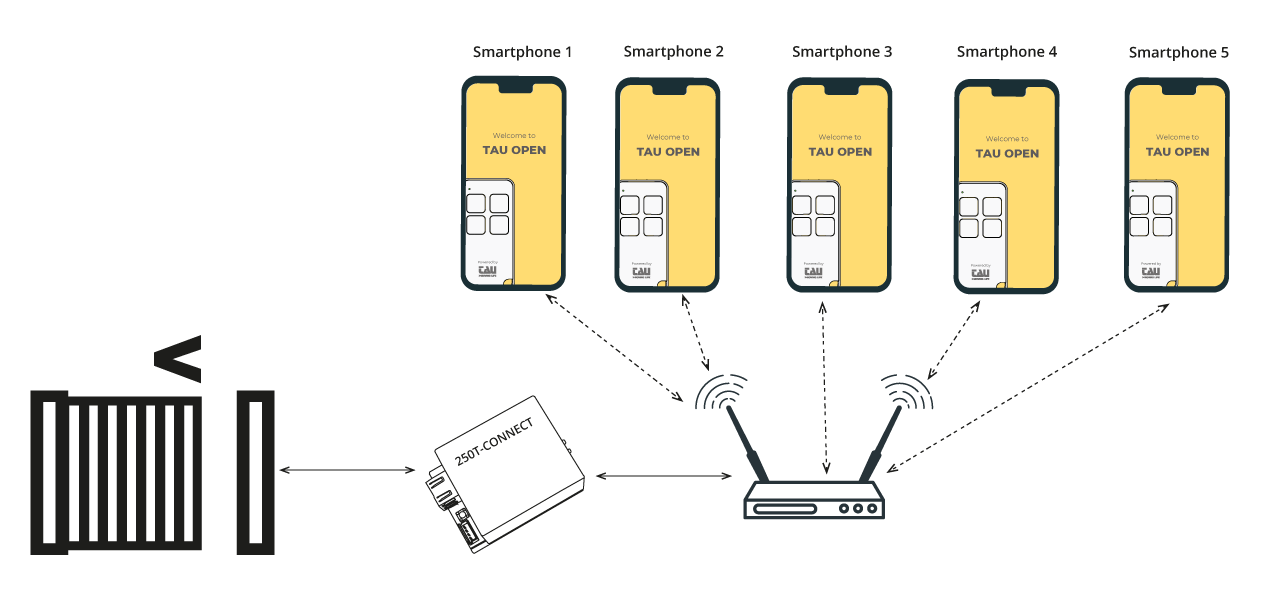 Sketch about T-CONNECT and TauOpen app